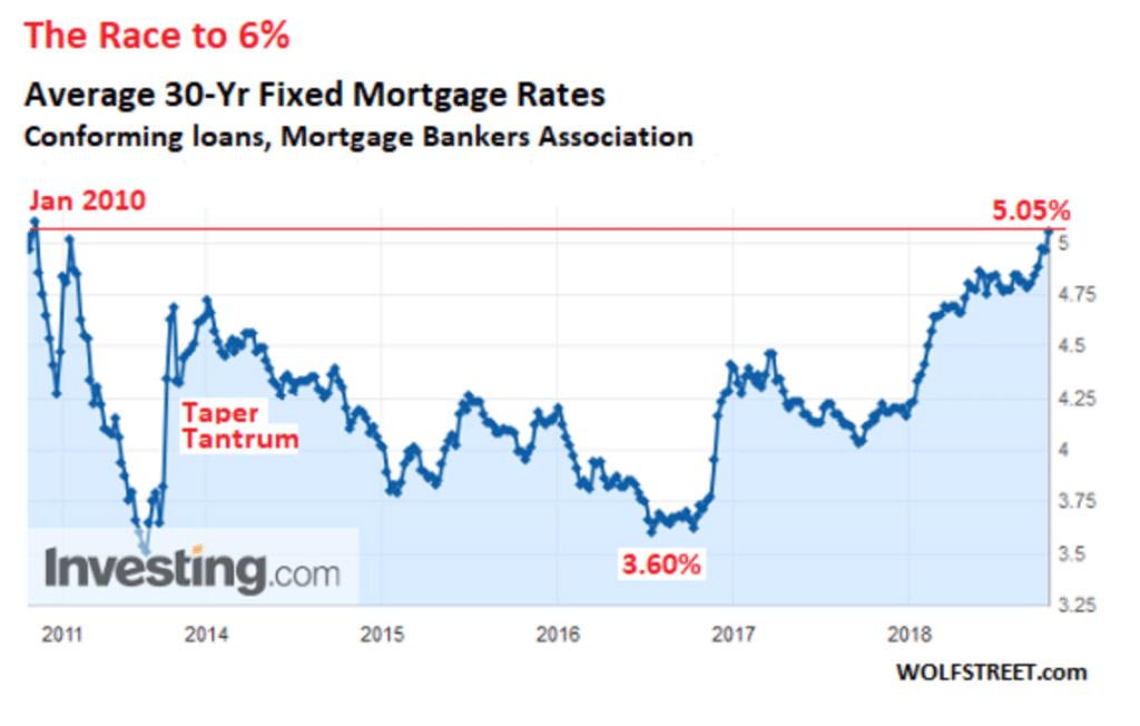 Morgtage Rates Chart